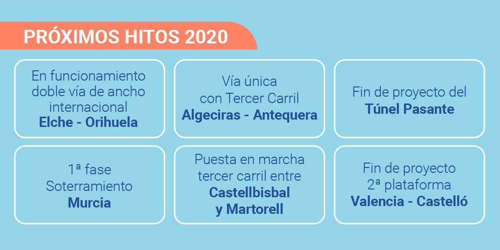 Los hitos del 2020